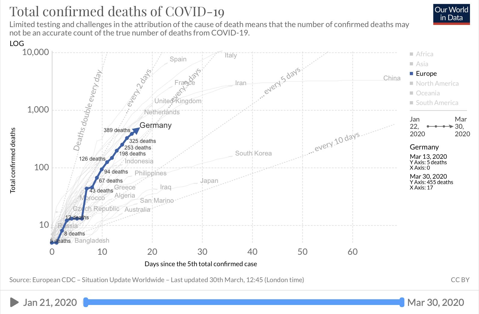 Verdopplungszahlen Todesfälle